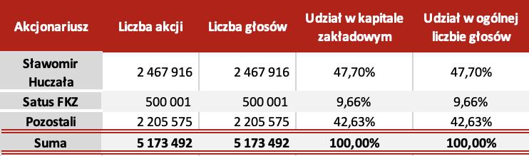 Akcjonariat,Sławomir Huczała,liczka akcji,liczba głosów, udział w kapitale zakładowym,udział w ogólnej liczbie głosów,Satus Venture
